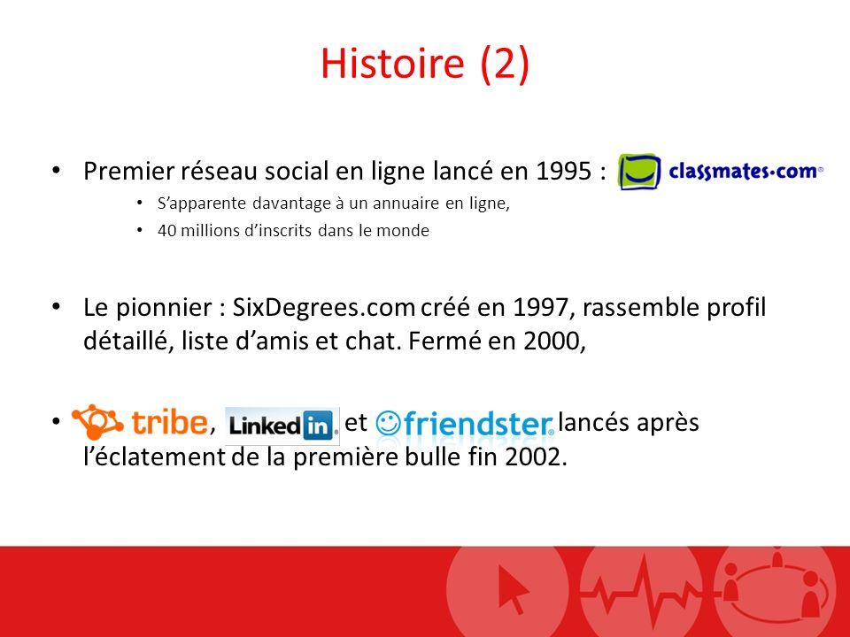 Histoire (2) Premier réseau social en ligne lancé en 1995 : Sapparente davantage à un annuaire en ligne, 40 millions dinscrits dans le monde Le pionnier : SixDegrees.com créé en 1997, rassemble profil détaillé, liste damis et chat.