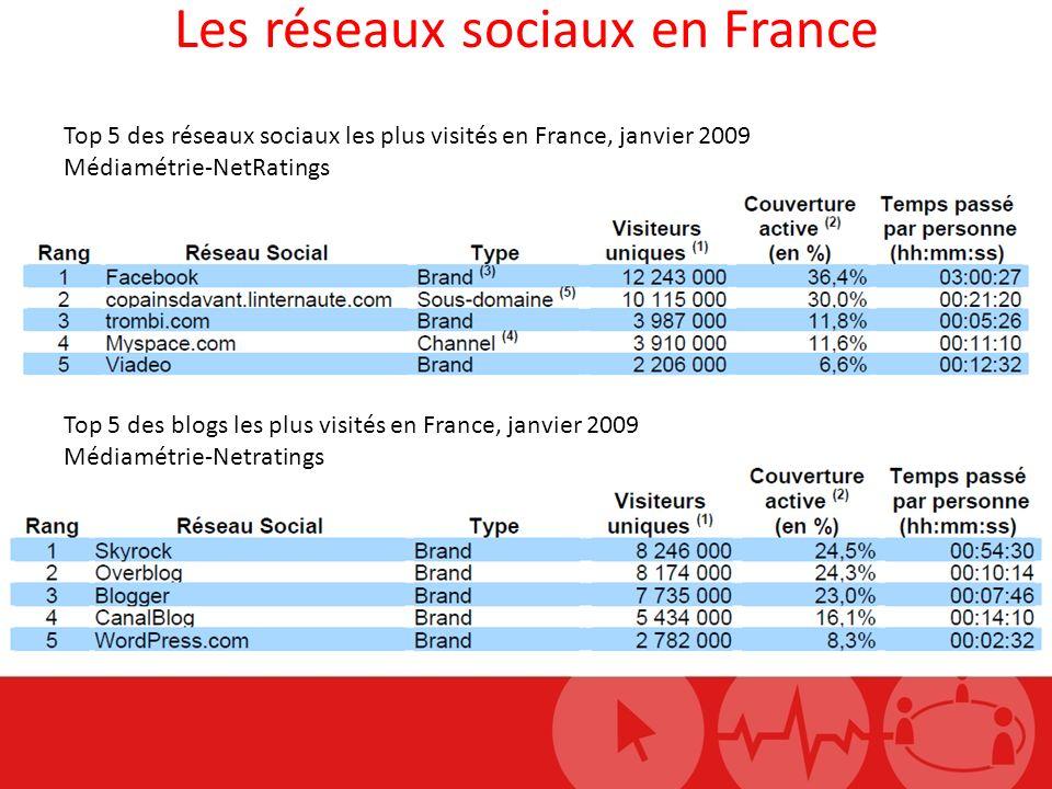 Les réseaux sociaux en France Top 5 des réseaux sociaux les plus visités en France, janvier 2009 Médiamétrie-NetRatings Top 5 des blogs les plus visités en France, janvier 2009 Médiamétrie-Netratings