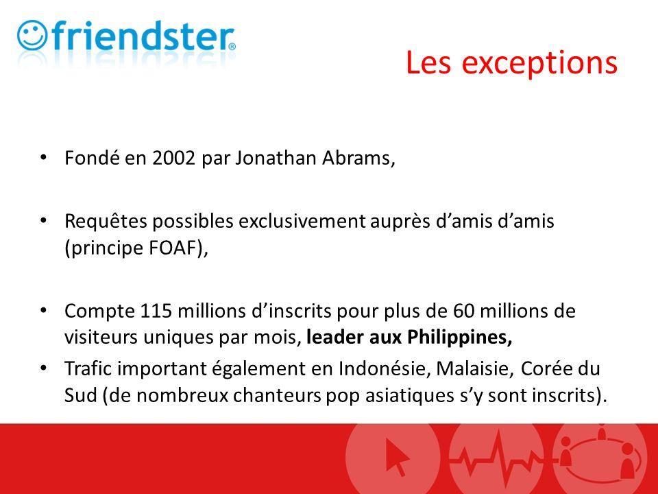 Fondé en 2002 par Jonathan Abrams, Requêtes possibles exclusivement auprès damis damis (principe FOAF), Compte 115 millions dinscrits pour plus de 60