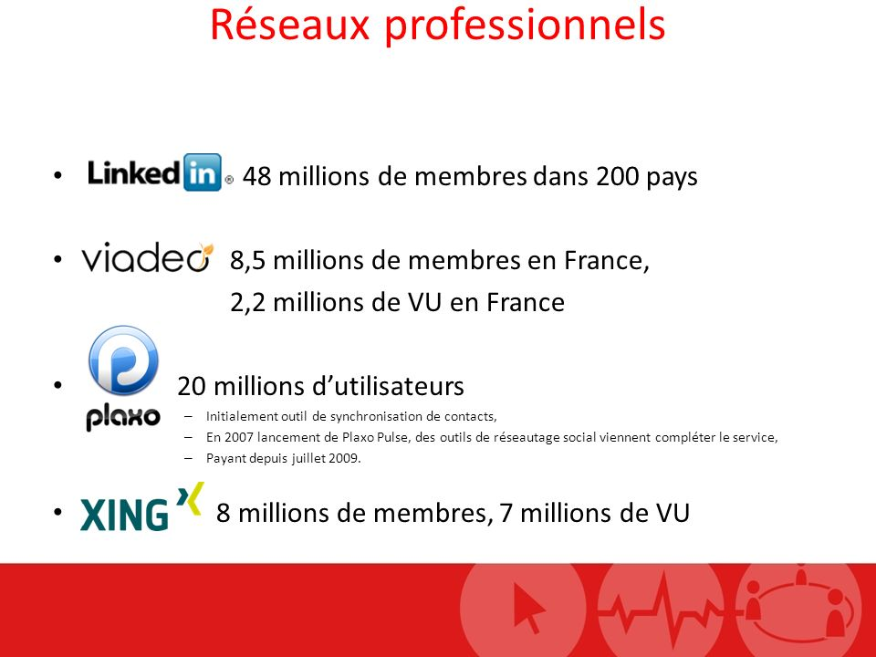 Réseaux professionnels 48 millions de membres dans 200 pays 8,5 millions de membres en France, 2,2 millions de VU en France 20 millions dutilisateurs
