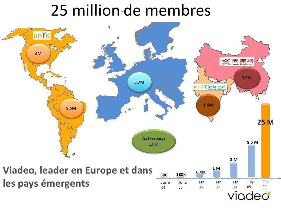 25 million de membres 3,5M 1,5M 8,5M 4M Oct 09 300 June 05 180K 680K Jan 06 Jan 07 1 M Jan 08 July 09 8.5 M Jun e 04 2 M 25 M Viadeo, leader en Europe et dans les pays émergents 5,7M Autres pays 1,8M