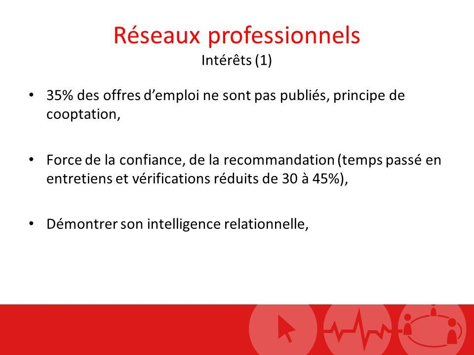 Réseaux professionnels Intérêts (1) 35% des offres demploi ne sont pas publiés, principe de cooptation, Force de la confiance, de la recommandation (t