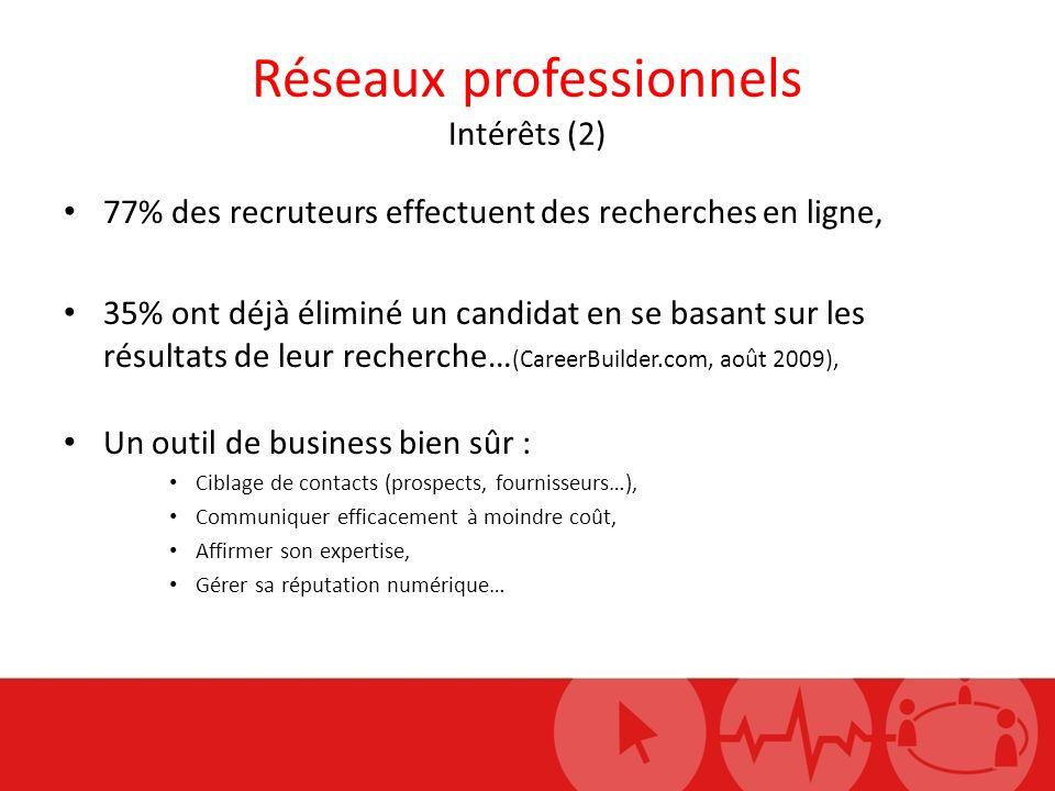 Réseaux professionnels Intérêts (2) 77% des recruteurs effectuent des recherches en ligne, 35% ont déjà éliminé un candidat en se basant sur les résul