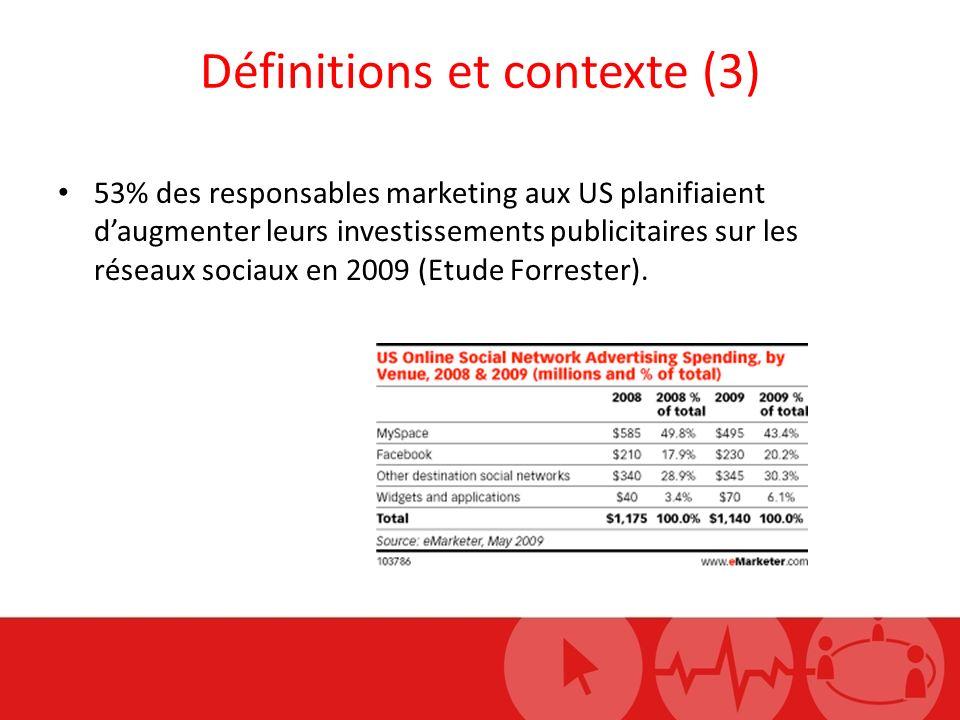 Définitions et contexte (3) 53% des responsables marketing aux US planifiaient daugmenter leurs investissements publicitaires sur les réseaux sociaux