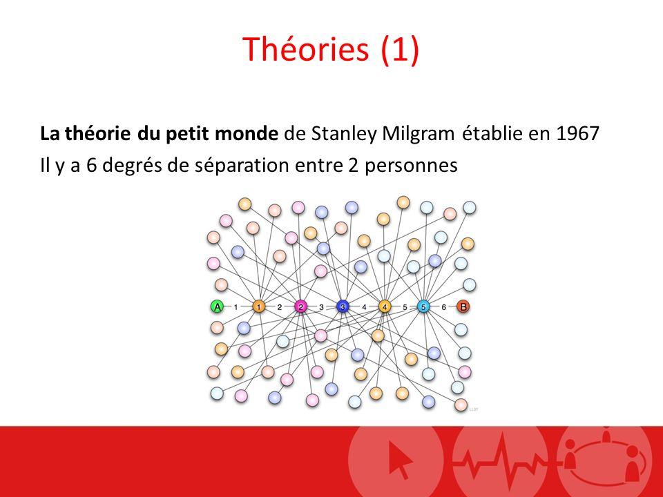 Théories (1) La théorie du petit monde de Stanley Milgram établie en 1967 Il y a 6 degrés de séparation entre 2 personnes
