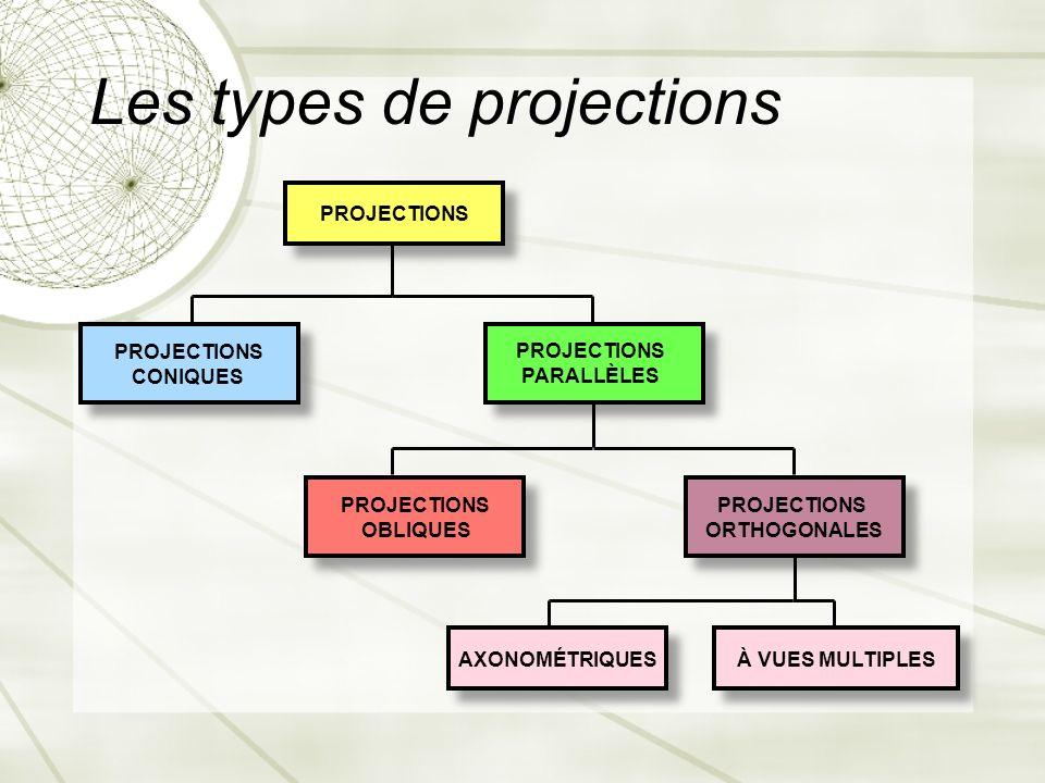 Les types de projections AXONOMÉTRIQUES PROJECTIONS CONIQUES PROJECTIONS OBLIQUES À VUES MULTIPLES PROJECTIONS PARALLÈLES PROJECTIONS ORTHOGONALES