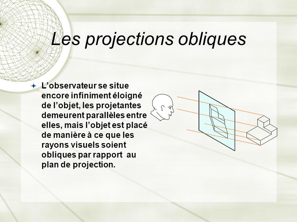 Les projections obliques Lobservateur se situe encore infiniment éloigné de lobjet, les projetantes demeurent parallèles entre elles, mais lobjet est placé de manière à ce que les rayons visuels soient obliques par rapport au plan de projection.