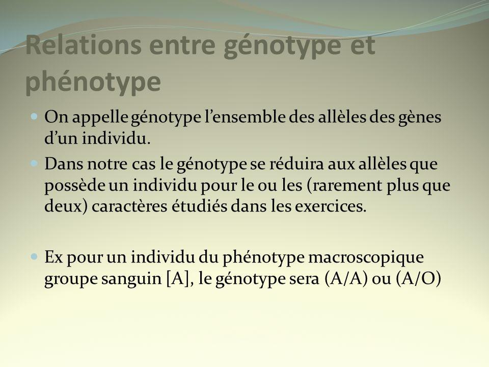 Relations entre génotype et phénotype On appelle génotype lensemble des allèles des gènes dun individu. Dans notre cas le génotype se réduira aux allè