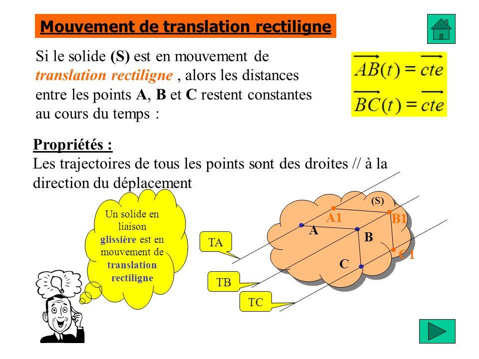 Si le solide (S) est en mouvement de translation circulaire, alors les distances entre les points A, B et C restent constantes au cours du temps : Propriétés : Les trajectoires de tous les points sont des cercles de : - identiques - centres Mouvement de translation circulaire (S) A B C TA TB TC A1 B1 C1