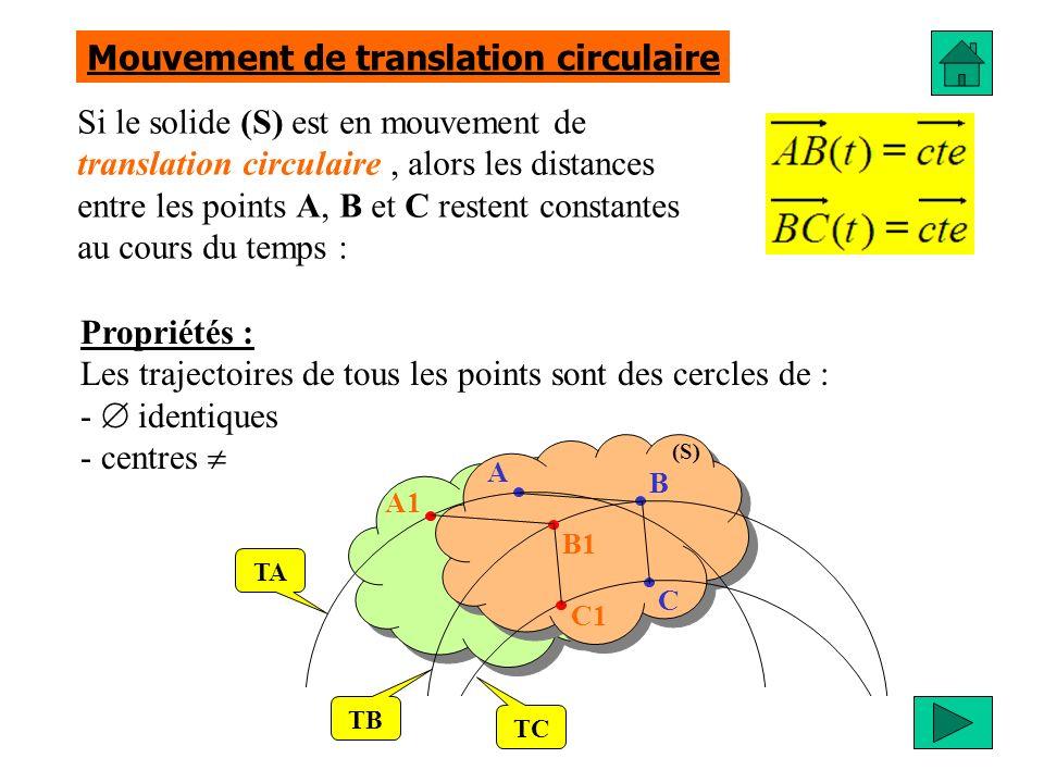 Si le solide (S) est en mouvement de rotation autour dun axe fixe, alors deux points distincts O et Q restent fixes au cours du temps (ces deux points à laxe de rotation) Propriétés : Les trajectoires de tous les points sont des cercles de : - - centres identiques Mouvement de rotation autour dun axe fixe (S) A1 B1 C1 Soit O le centre de rotation (S) A B C O TA TC TB Un solide en liaison pivot est en mouvement de rotation