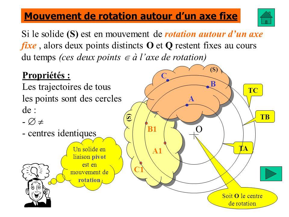 Si le solide (S) est en mouvement de rotation autour dun axe fixe, alors deux points distincts O et Q restent fixes au cours du temps (ces deux points