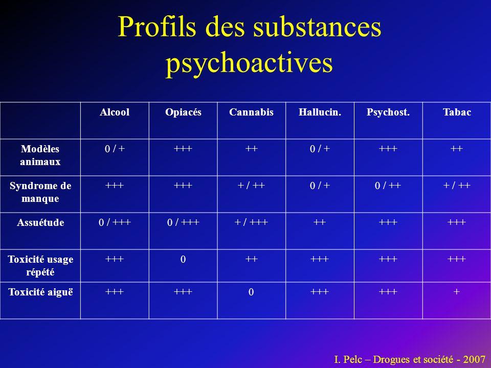 Profils des substances psychoactives AlcoolOpiacésCannabisHallucin.Psychost.Tabac Modèles animaux 0 / ++++++0 / ++++++ Syndrome de manque +++ + / ++0 / +0 / +++ / ++ Assuétude0 / +++ + / ++++++++ Toxicité usage répété +++0+++++ Toxicité aiguë+++ 0 + I.