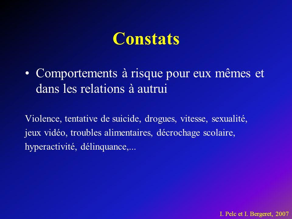 Constats Comportements à risque pour eux mêmes et dans les relations à autrui Violence, tentative de suicide, drogues, vitesse, sexualité, jeux vidéo, troubles alimentaires, décrochage scolaire, hyperactivité, délinquance,...