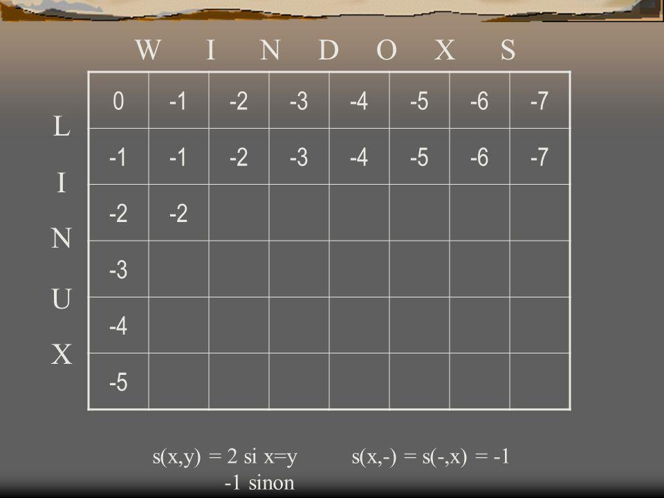 0-2-3-4-5-6-7 -2-3-4-5-6-7 -2 -3 -4 -5 W I N D O X S L I N U X s(x,y) = 2 si x=ys(x,-) = s(-,x) = -1 -1 sinon