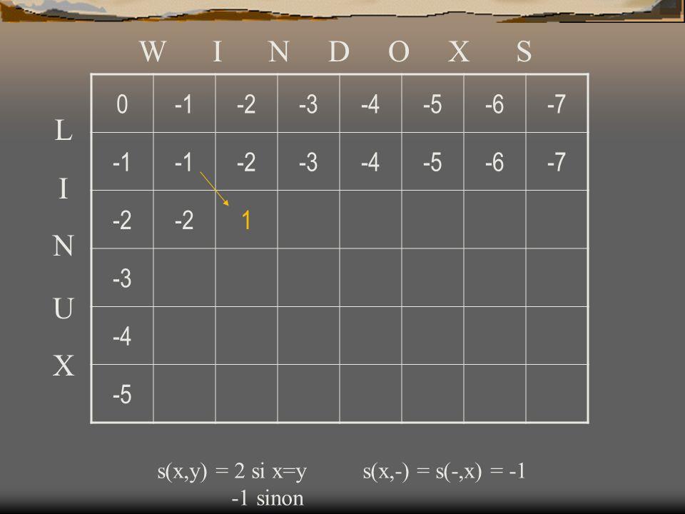 0-2-3-4-5-6-7 -2-3-4-5-6-7 -2 1 -3 -4 -5 W I N D O X S L I N U X s(x,y) = 2 si x=ys(x,-) = s(-,x) = -1 -1 sinon