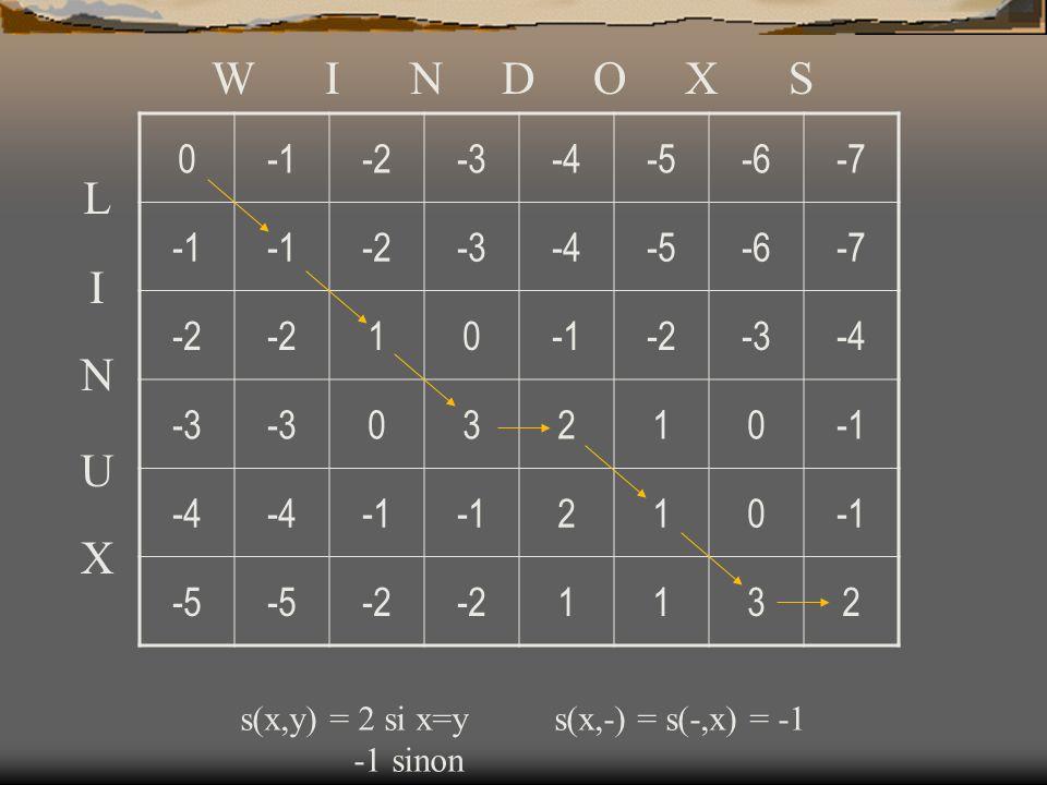 0-2-3-4-5-6-7 -2-3-4-5-6-7 -2 10-2-3-4 -3 03210 -4 210 -5 -2 1132 W I N D O X S L I N U X s(x,y) = 2 si x=ys(x,-) = s(-,x) = -1 -1 sinon
