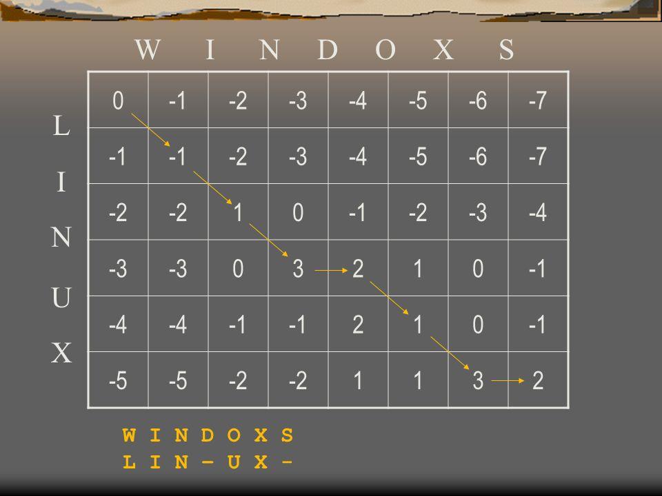 0-2-3-4-5-6-7 -2-3-4-5-6-7 -2 10-2-3-4 -3 03210 -4 210 -5 -2 1132 W I N D O X S L I N U X L I N – U X -