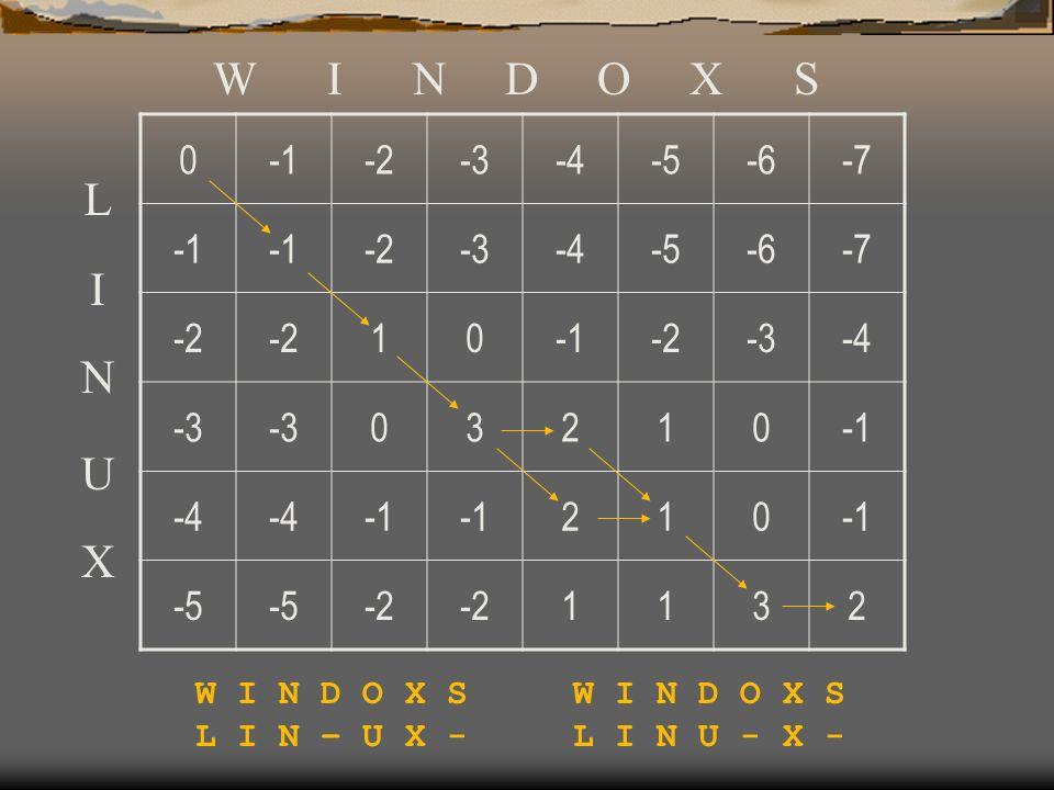 0-2-3-4-5-6-7 -2-3-4-5-6-7 -2 10-2-3-4 -3 03210 -4 210 -5 -2 1132 W I N D O X S L I N U X L I N – U X - W I N D O X S L I N U - X -