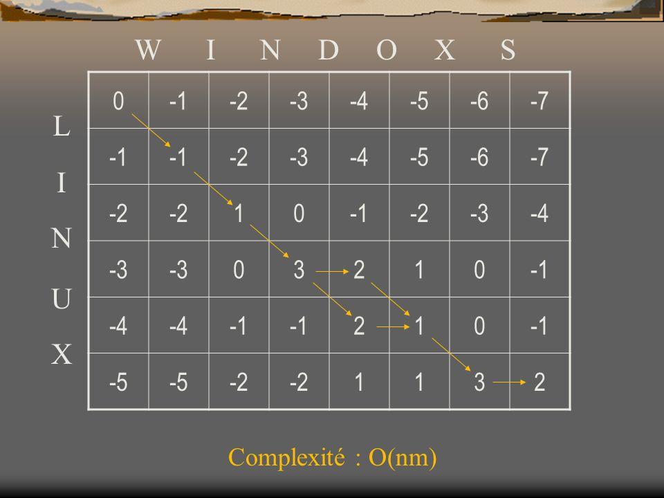 0-2-3-4-5-6-7 -2-3-4-5-6-7 -2 10-2-3-4 -3 03210 -4 210 -5 -2 1132 W I N D O X S L I N U X Complexité : O(nm)
