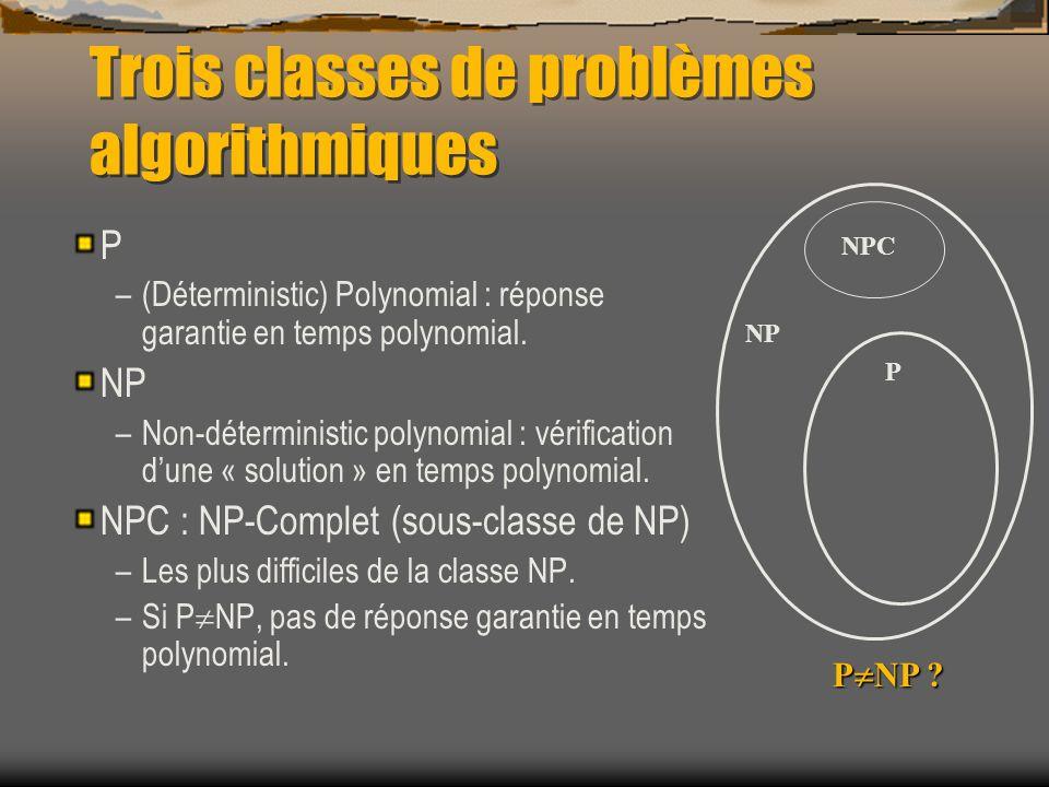 Trois classes de problèmes algorithmiques P –(Déterministic) Polynomial : réponse garantie en temps polynomial. NP –Non-déterministic polynomial : vér
