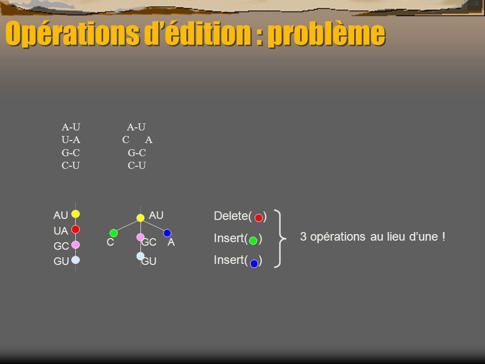 3 opérations au lieu dune ! AU GC GU UA CA Delete( ) Insert( ) A-U U-A G-C C-U A-U C A G-C C-U Opérations dédition : problème
