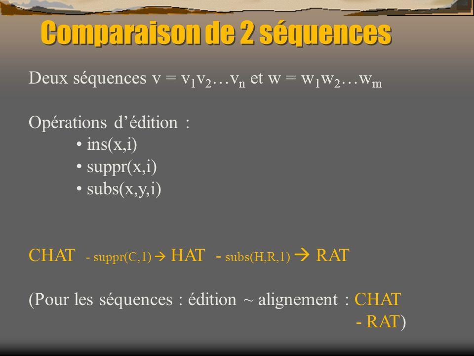 v = v 1 v 2 …v n w = w 1 w 2 …w m c(x,y) : coût de substitution de x en y c(x,-) : coût de suppression de x c(-,y) : coût dinsertion de y D(v,w) : distance dédition de v et w Comparaison de 2 séquences Needleman, Wunsch 1970, Gotoh 1982 D(v 1 …v i,w 1 …w j ) = Min { D(v 1 …v i-1,w 1 …w j-1 ) + c(v i,w j ) D(v 1 …v i-1,w 1 …w j ) + c(v i,-) D(v 1 …v i,w 1 …w j-1 ) + c(-,w j ) }
