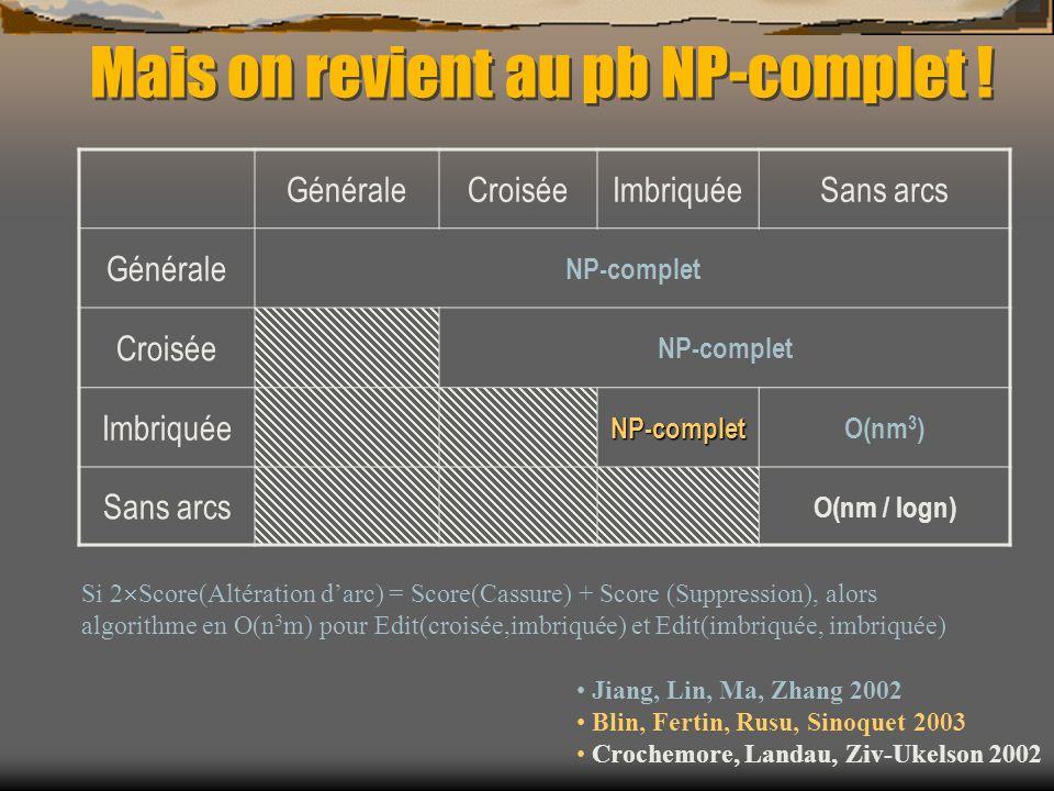 Mais on revient au pb NP-complet ! GénéraleCroiséeImbriquéeSans arcs Générale NP-complet Croisée NP-complet ImbriquéeNP-completO(nm 3 ) Sans arcs O(nm
