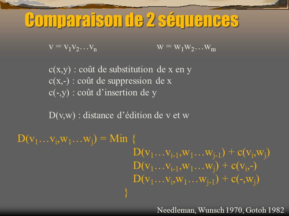 v = v 1 v 2 …v n w = w 1 w 2 …w m c(x,y) : coût de substitution de x en y c(x,-) : coût de suppression de x c(-,y) : coût dinsertion de y D(v,w) : dis