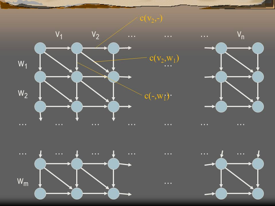 D(v 1 …v i,w 1 …w j ) = Min { D(v 1 …v i-1,w 1 …w j-1 ) + c(v i,w j ) D(v 1 …v i-1,w 1 …w j ) + c(v i,-) D(v 1 …v i,w 1 …w j-1 ) + c(-,w j ) } vivi v i-1 v1v1 wjwj c(v i,w j )c(v i,-) c(-,w j ) w j-1 w1w1 c(v 1,w 1 )c(v 1,-) c(-,w 1 ) … … …