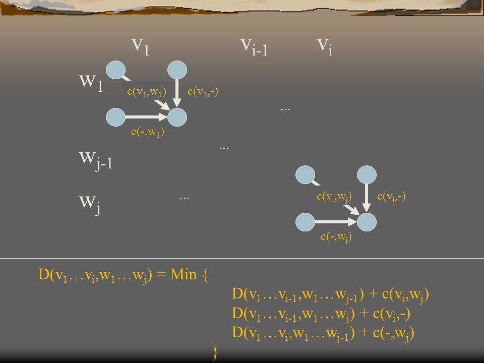 D(v 1 …v i,w 1 …w j ) = Min { D(v 1 …v i-1,w 1 …w j-1 ) + c(v i,w j ) D(v 1 …v i-1,w 1 …w j ) + c(v i,-) D(v 1 …v i,w 1 …w j-1 ) + c(-,w j ) } vivi v