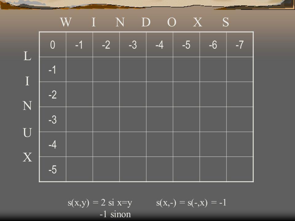 0-2-3-4-5-6-7 -2 -3 -4 -5 W I N D O X S L I N U X s(x,y) = 2 si x=ys(x,-) = s(-,x) = -1 -1 sinon
