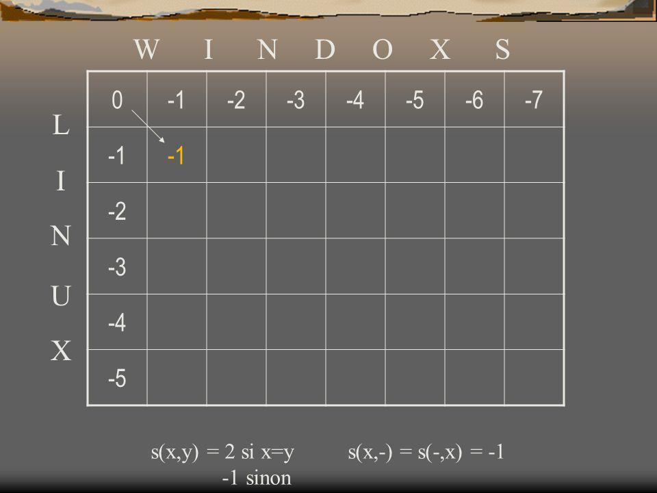 Trois classes de problèmes algorithmiques P –(Déterministic) Polynomial : réponse garantie en temps polynomial.