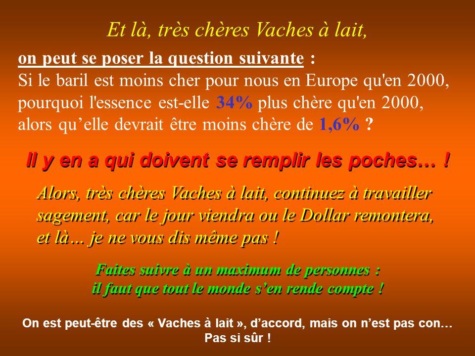Un peu d histoire : nous avons le Dollar à 0,644 Euro et un baril de pétrole qui explose à 110 $ soit le baril à 70.85 Euros (Oups !) nous avions un Dollar pour 1,2 Euro le baril de pétrole à 60 $ soit le baril à 72 Euros et on payait 1,00 / litre En l an de grâce 2000 après JC (quand même) De nos jours en 2008 après JC (toujours encore) et… on paye, oui, regardez bien :1,479 / litre Cherchez lerreur… !