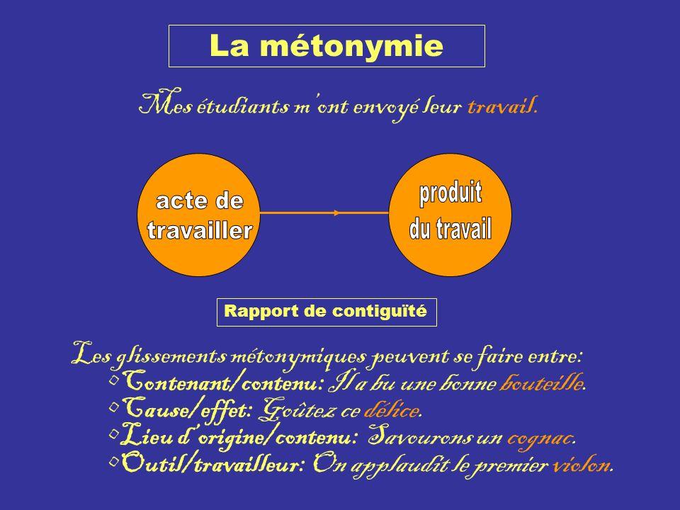 La métonymie Mes étudiants mont envoyé leur travail. Rapport de contiguïté Les glissements métonymiques peuvent se faire entre: Contenant/contenu: Il