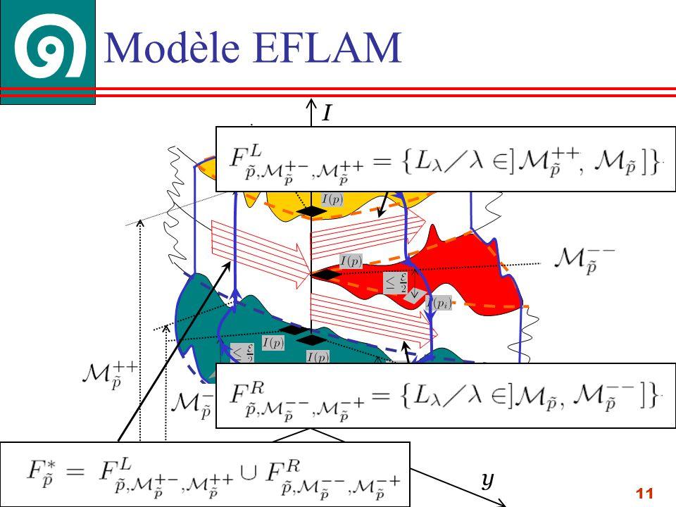 11 x y Modèle EFLAM I