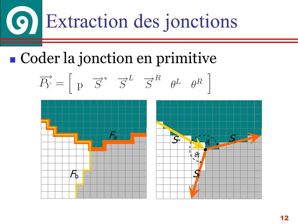 12 Extraction des jonctions Coder la jonction en primitive S*S* SlSl SrSr θlθl θrθr FaFa FbFb