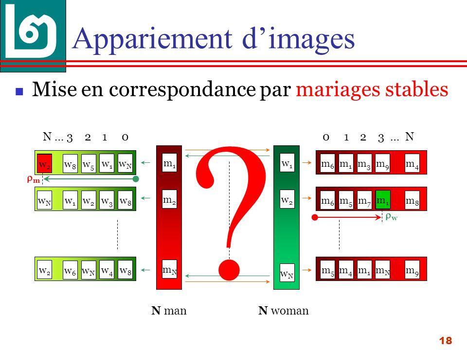 18 Appariement dimages Mise en correspondance par mariages stables N … 3 2 1 0 0 1 2 3 … N w1w1 wNwN w8w8 w5w5 w2w2 w3w3 w8w8 w1w1 w2w2 wNwN w4w4 w8w8 w6w6 wNwN w2w2 N man m1m1 m2m2 mNmN w1w1 w2w2 wNwN N woman m1m1 m3m3 m9m9 m4m4 m6m6 m5m5 m7m7 m1m1 m8m8 m5m5 m4m4 m1m1 mNmN m9m9 m6m6 .