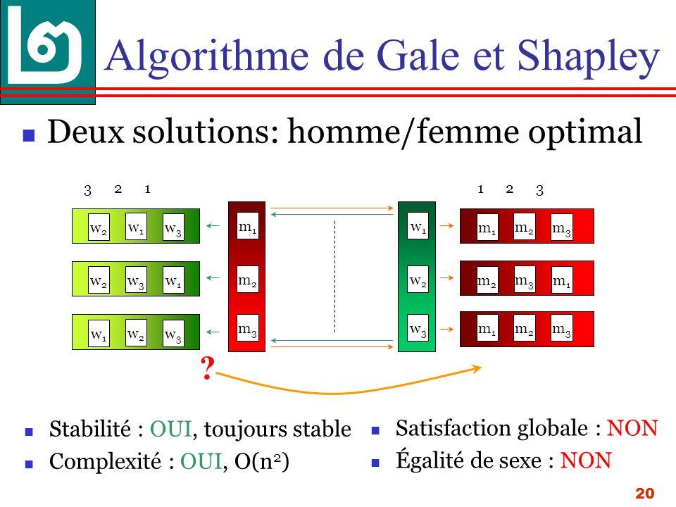 20 Algorithme de Gale et Shapley Deux solutions: homme/femme optimal Stabilité : OUI, toujours stable Complexité : OUI, O(n 2 ) Satisfaction globale : NON Égalité de sexe : NON w1w1 3 2 1 1 2 3 m1m1 m2m2 m3m3 w1w1 w2w2 w3w3 w2w2 w3w3 m2m2 m1m1 m3m3 w3w3 w2w2 w1w1 w2w2 w1w1 w3w3 m3m3 m2m2 m1m1 m2m2 m1m1 m3m3 ?
