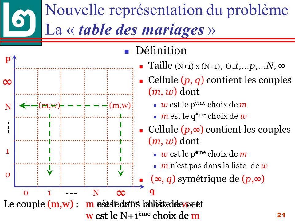21 Définition Taille (N+1) x (N+1), 0,1,…p,…N, Cellule (p, q) contient les couples (m, w) dont w est le p è me choix de m m est le q è me choix de w Cellule (p,) contient les couples (m, w) dont w est le p è me choix de m m n est pas dans la liste de w (, q) symétrique de (p,) Nouvelle représentation du problème La « table des mariages » (m,w) Le couple (m,w) : m est le 2 ème choix de w et w est le N+1 ème choix de m 01 N 0 1 N q p (m,w) Le couple (m,w) : m nest dans la liste de w et w est le N+1 ème choix de m