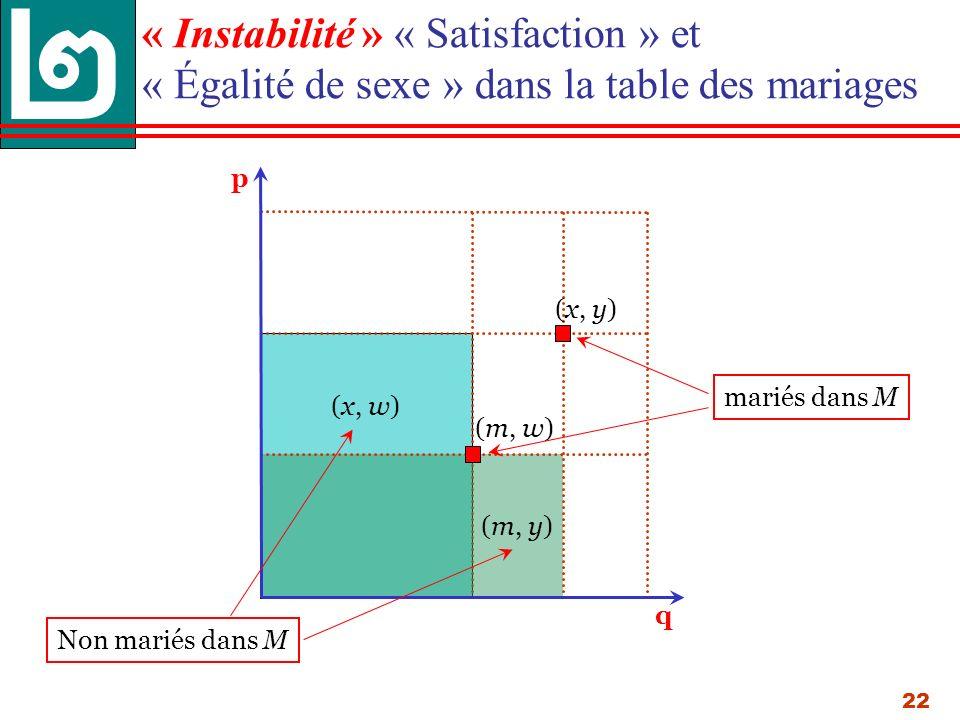 22 « Instabilité » « Satisfaction » et « Égalité de sexe » dans la table des mariages (x, w) (m, y) p q (x, y) (m, w) mariés dans M Non mariés dans M