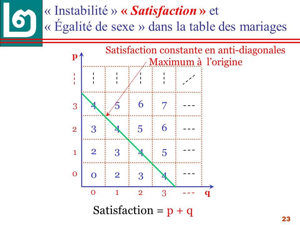 23 « Instabilité » « Satisfaction » et « Égalité de sexe » dans la table des mariages p 013 0 1 3 q 2 2 0 2 2 3 3 34 4 4 4 6 5 5 5 67 Satisfaction = p + q Satisfaction constante en anti-diagonales Maximum à lorigine
