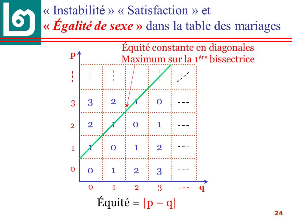 24 « Instabilité » « Satisfaction » et « Égalité de sexe » dans la table des mariages p 013 0 1 3 q 2 2 0 1 1 0 2 23 1 1 3 1 2 0 2 10 Équité = |p – q| Équité constante en diagonales Maximum sur la 1 ère bissectrice