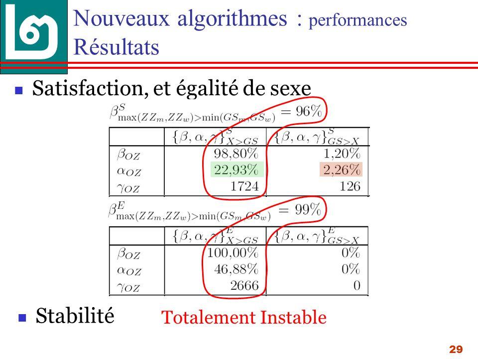 29 Nouveaux algorithmes : performances Résultats Satisfaction, et égalité de sexe Stabilité Totalement Instable