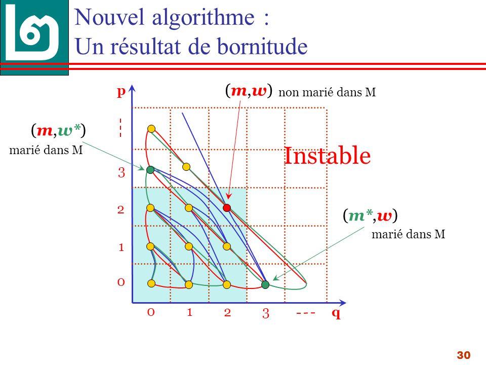 30 p 013 0 1 3 q 2 2 Nouvel algorithme : Un résultat de bornitude (m,w)(m,w) (m,w*) (m*,w) Instable marié dans M non marié dans M