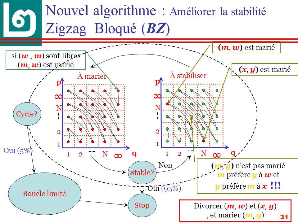 31 Nouvel algorithme : Améliorer la stabilité Zigzag Bloqué (BZ) 12N 1 2 N q p 12N 1 2 N q p Stable.