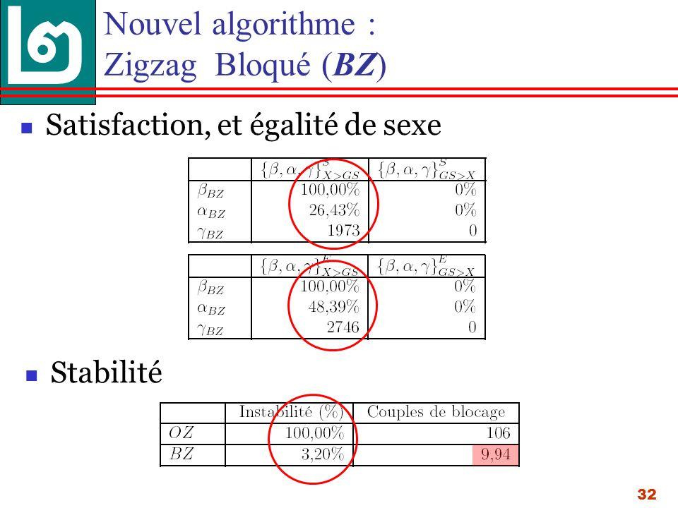 32 Nouvel algorithme : Zigzag Bloqué (BZ) Satisfaction, et égalité de sexe Stabilité