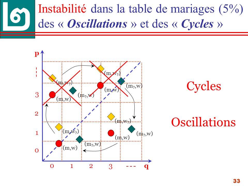 33 p 013 0 1 3 q 2 2 Instabilité dans la table de mariages (5%) des « Oscillations » et des « Cycles » (m,w .