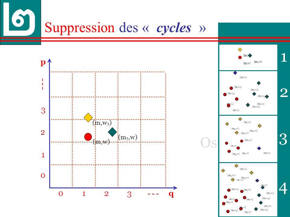 35 Oscillations Cycles 1 2 3 4 p 013 0 1 3 q 2 2 Suppression des « cycles » (m,w .