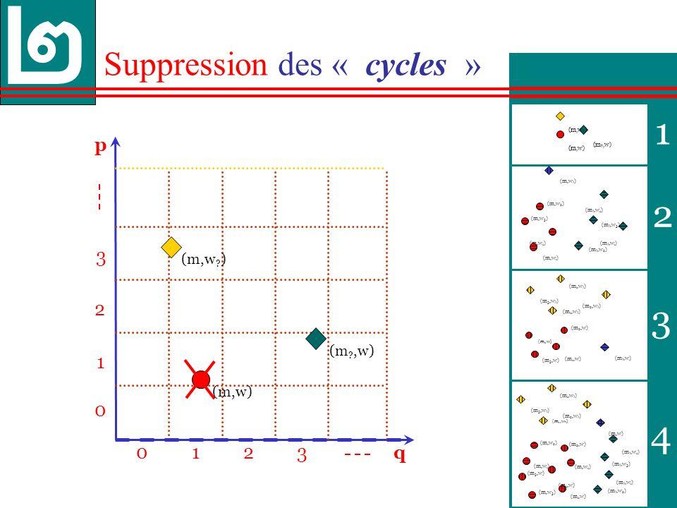 36 p 013 0 1 3 q 2 2 1 2 3 4 Suppression des « cycles » (m ?,w 2 ) (m,w 2 ) (m ?,w 3 ) (m,w 3 ) (m,w .