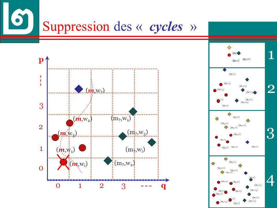 37 1 2 3 4 p 013 0 1 3 q 2 2 Suppression des « cycles » (m ?,w 2 ) (m,w 2 ) (m ?,w 3 ) (m,w 3 ) (m,w .